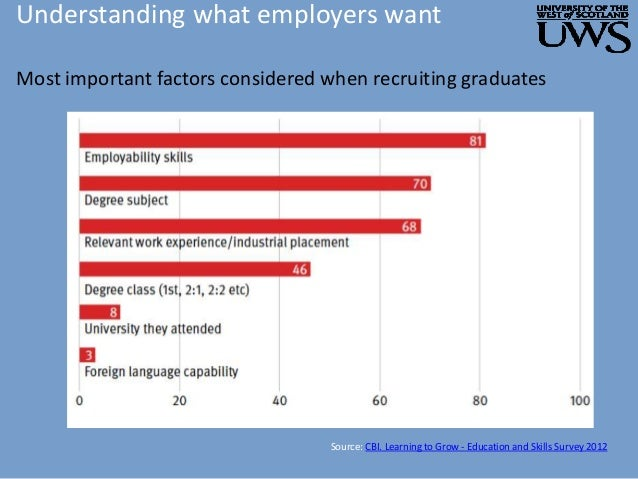 Understanding what employers want Most important factors considered when recruiting graduates Source: CBI. Learning to Gro...