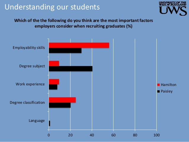 Understanding our students 0 20 40 60 80 100 Language Degree classification Work experience Degree subject Employability s...