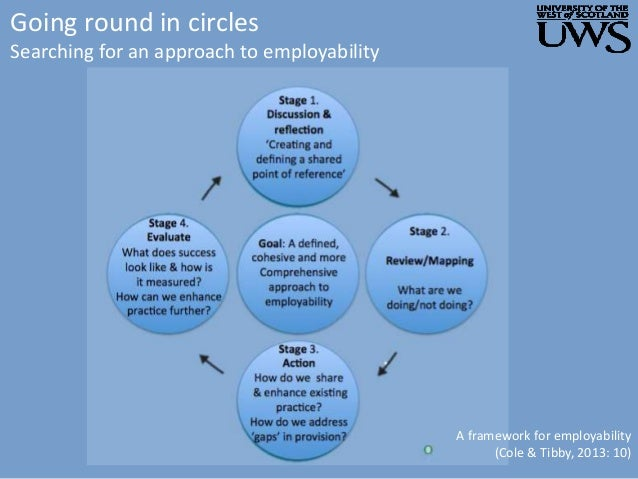 Going round in circles Searching for an approach to employability A framework for employability (Cole & Tibby, 2013: 10)