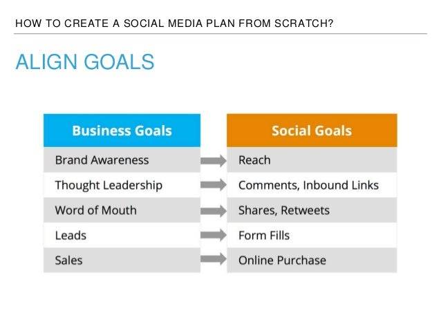how to create a social media plan from scratch