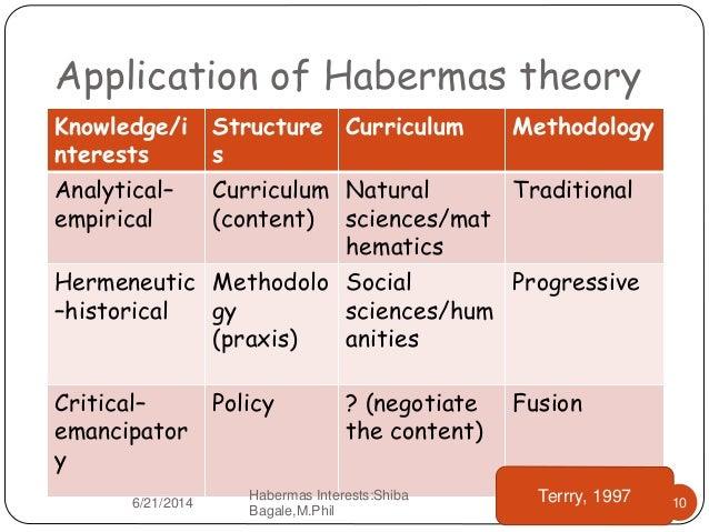 habermas knowledge and human interests pdf