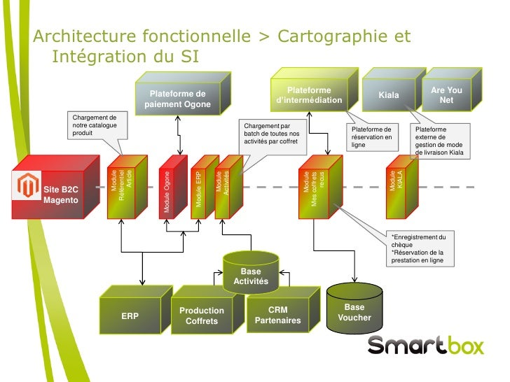 Hebergement et infog rance d 39 architectures critiques for Architecture fonctionnelle