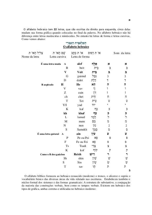 O alfabeto hebraico tem 22 letras, que são escritas da direita para esquerda, cinco delas mudam sua forma gráfica quando c...