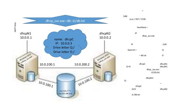 Hebrew Windows Cluster 2012 In A One Slide Diagram