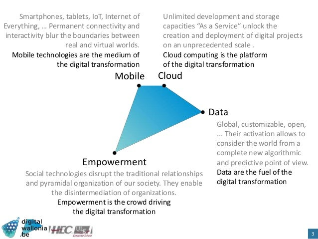 HEC Digital Business. Sharing Economy and other trends Slide 3