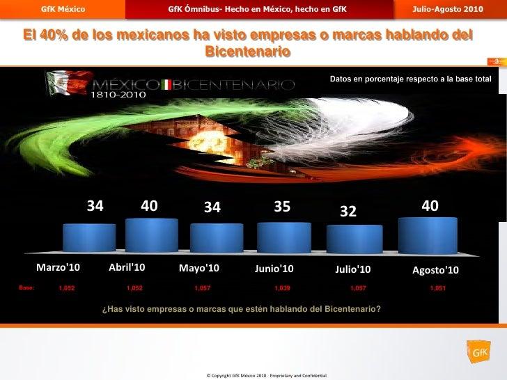 GfK México                    GfK Ómnibus- Hecho en México, hecho en GfK                                      Julio-Agosto...