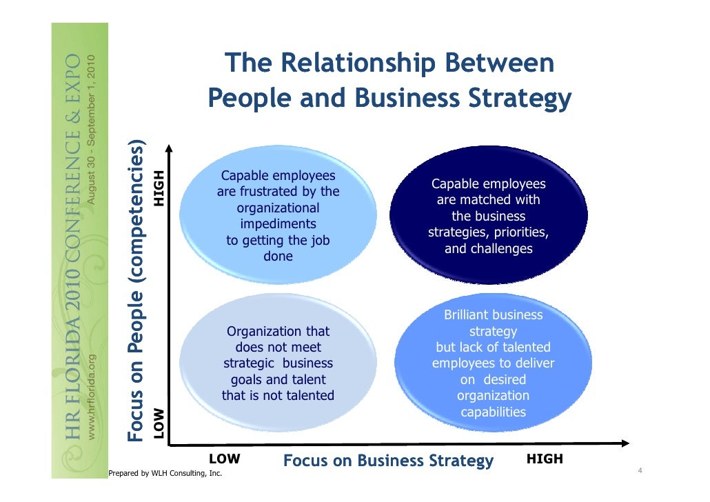 relationship between business organization and society