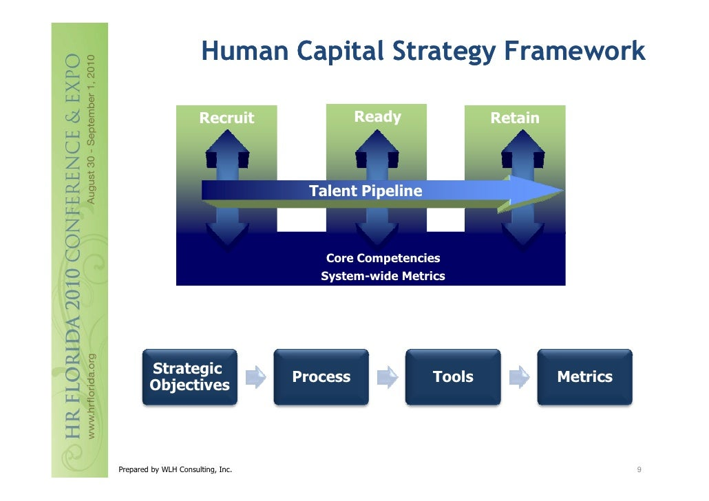 Heckelman developing an integrated human capital strategy for Human capital strategic plan template