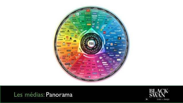Digital = transversal 33