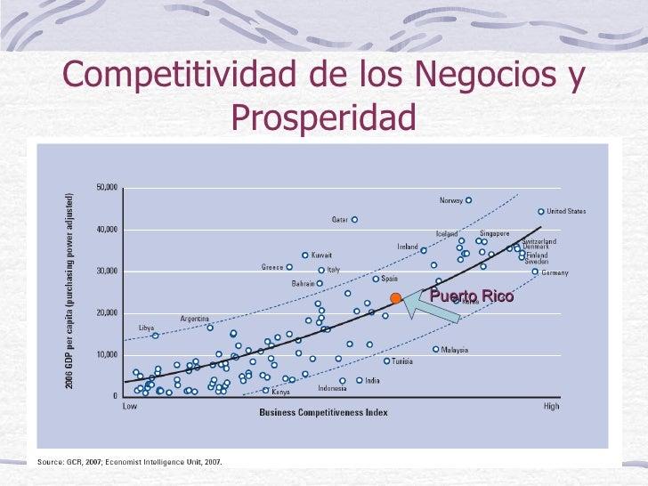 Competitividad de los Negocios y Prosperidad Puerto Rico