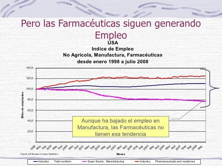 Pero las Farmacéuticas siguen generando Empleo Aunque ha bajado el empleo en Manufactura, las Farmacéuticas no tienen esa ...