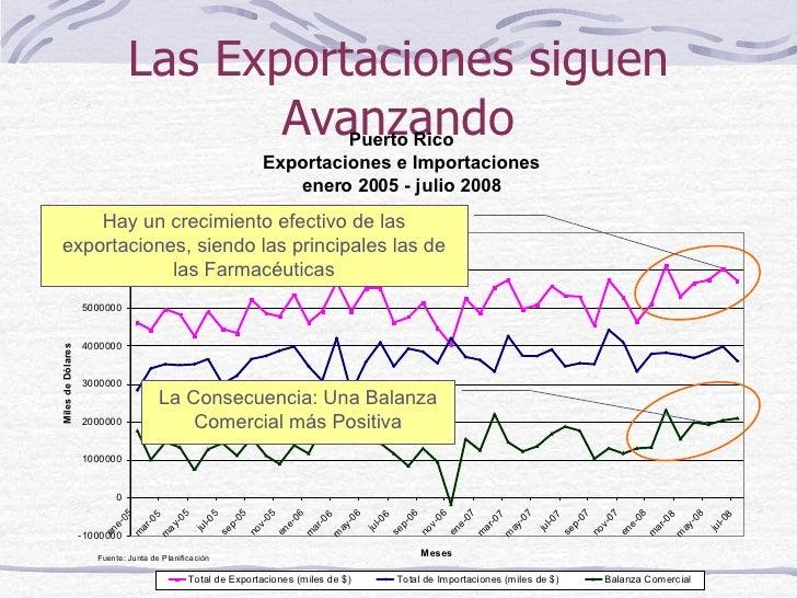 Las Exportaciones siguen Avanzando Hay un crecimiento efectivo de las exportaciones, siendo las principales las de las Far...