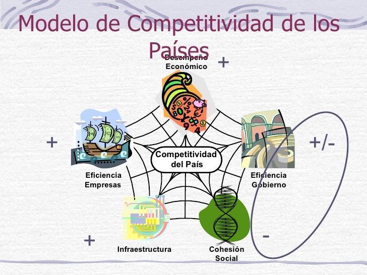 Modelo de Competitividad de los Países + + + +/- -