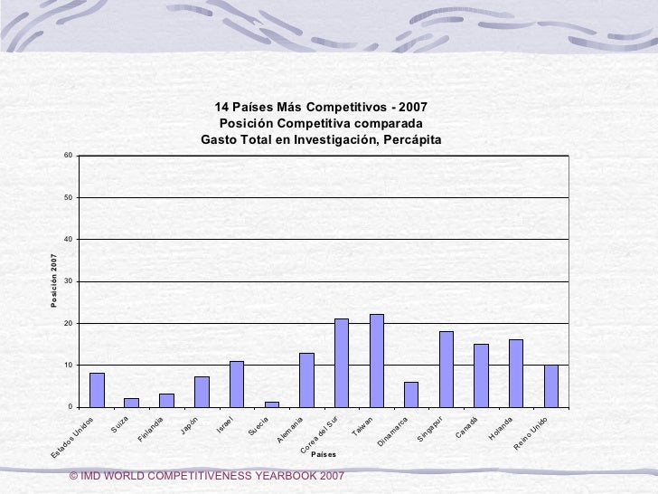 © IMD WORLD COMPETITIVENESS YEARBOOK 2007