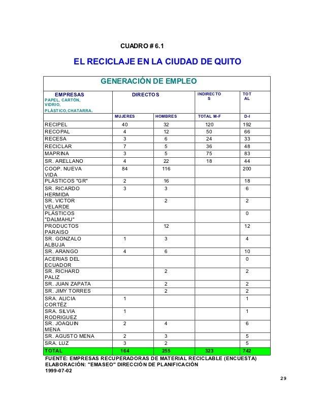 CUADRO # 6.1           EL RECICLAJE EN LA CIUDAD DE QUITO                      GENERACIÓN DE EMPLEO   EMPRESAS            ...