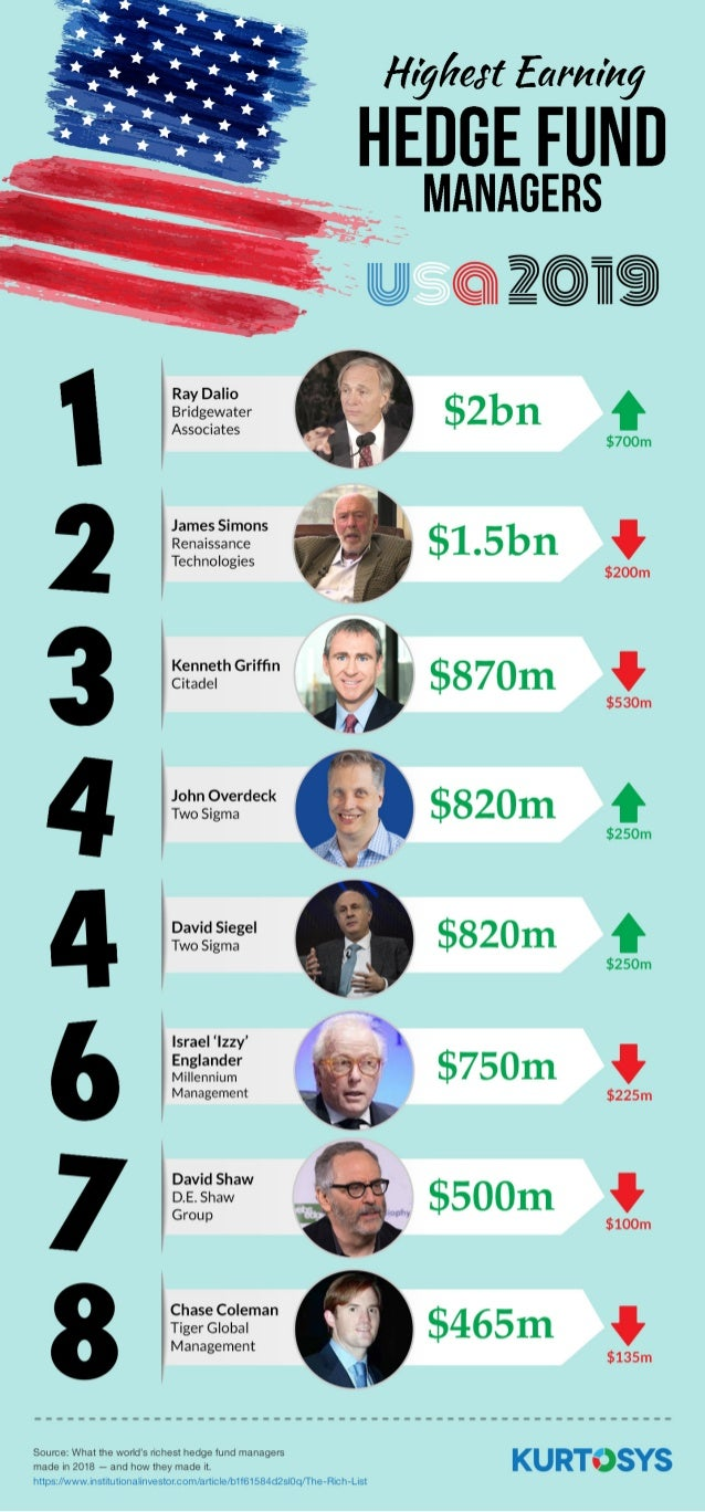 Highest Earning US Hedge Fund Managers 2019