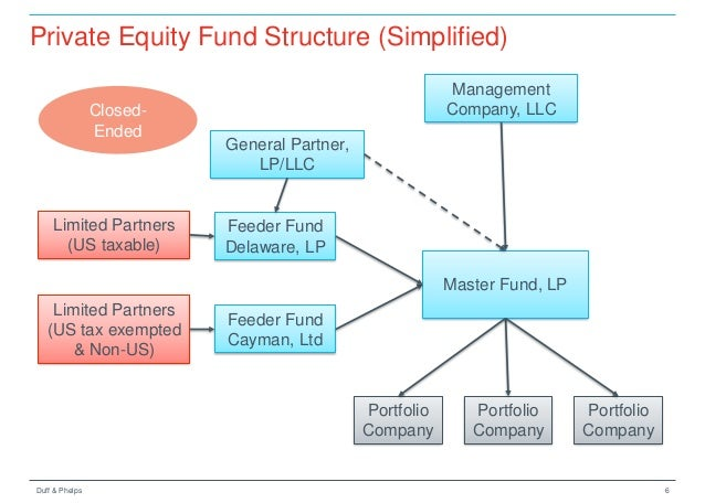 Equity partnership investment company plc return on capital employed vs return on invested capital analysis