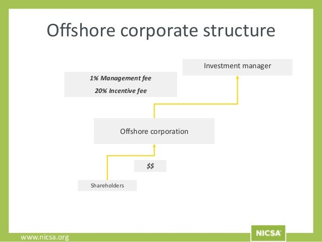 Can ira invest in offshore hedge fund investopedia forex walkthrough pdf to excel
