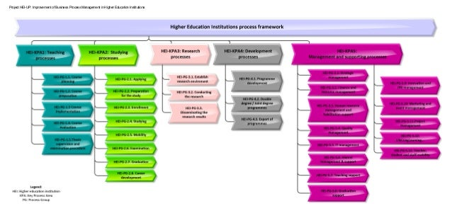 Project HEI-UP: Improvement of Business Process Management in Higher Education Institutions