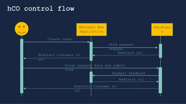 Create a Heidelpay plugin for Sitecore Commerce 9