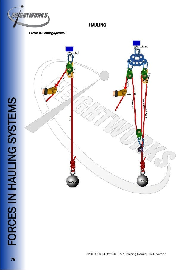Heightworks Irata Training Manual Version   Rope Access Training Ma