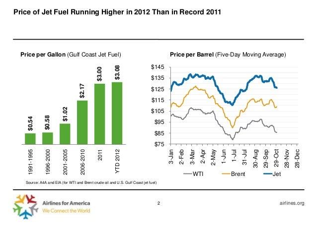 Price of Jet Fuel Running
