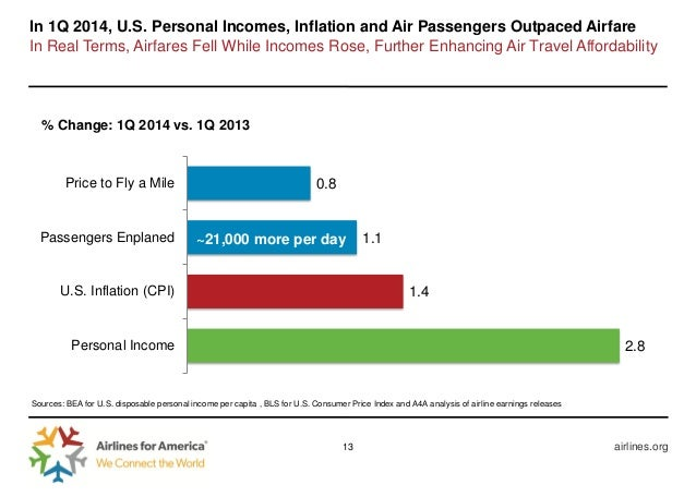 U S Airline Industry Summer Air Travel Forecast And First