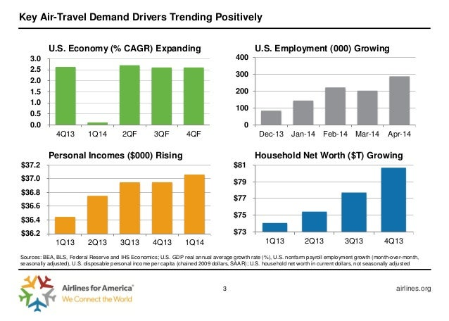 Case the u s airline industry