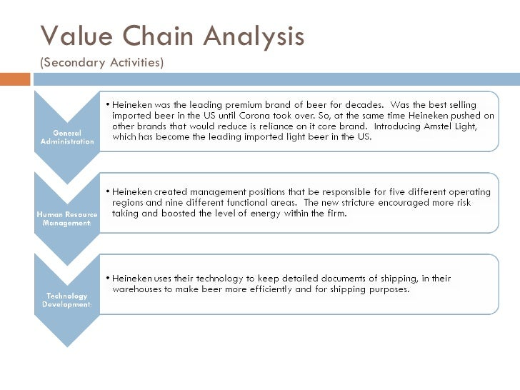 value chain analysis secondary activities