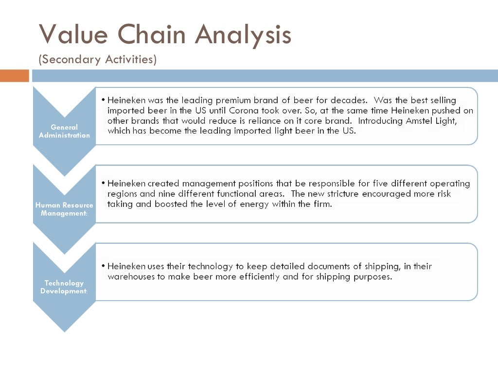 ibm value chain analysis Ibm internal and external environment essay rough draft conduct analysis porter's five forces ibm lisa m schmidt the business model as a value chain for ibm.