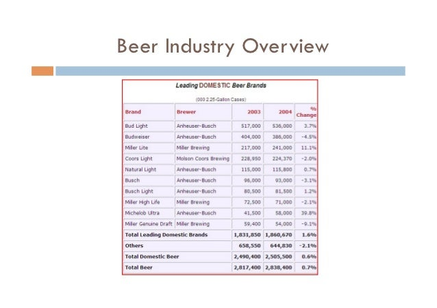 an introduction to the efficiency of anheuser busch companies inc First anheuser-busch wholesale operation was opened and greg beykirch moved to west plains to oversee the company 1993 received first anheuser-busch dimensions of 1994 introduction of ice draft light, elk mountain amber ale and elk mountain red lager we sold fourteen anheuser.