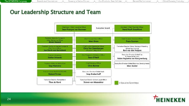 Organizational structure of tsingtao and heineken