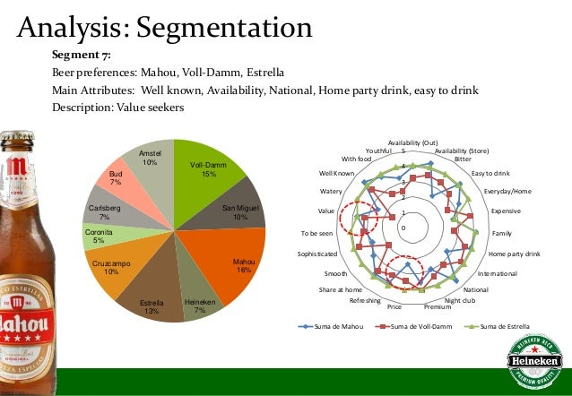 carlsberg market segmentation Case 2: heineken: marketing strategies within european brewing (entry routes, branding, segmentation, targeting and positioning) the market for beverages in their various guises is sizeable.