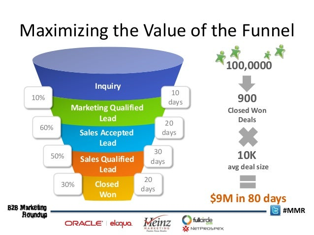 Funnels best practices in measuring sales velocity in for Modern sales