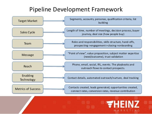 1 Pipeline Development Framework Target Market Sales Cycle Team Message Reach Enabling Technology Metrics of Success Segme...