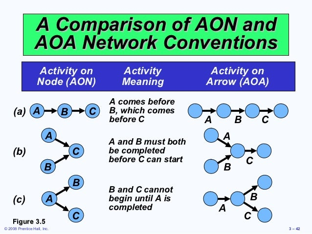 aoa and aon Can run on aoa or aon diagrams ▫ o(n) [linear time] ▫ nb: lf, ls are latest  could start/finish without delaying whole project ▫ these are.