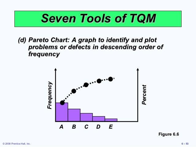 Heizer 06 53 seven tools of tqm d pareto chart ccuart Choice Image