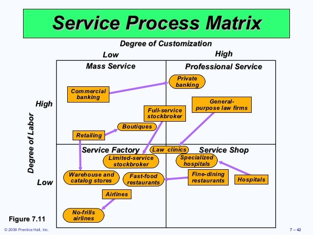 mcdonalds quality process matrix Mcdonalds company, a  writing this thesis during the past ten weeks of spring 2012 has been a process of  also consequently helped us to improve the quality of.