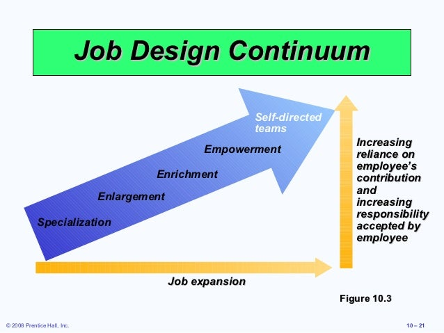 What Is Job Design Strategy Enlargement