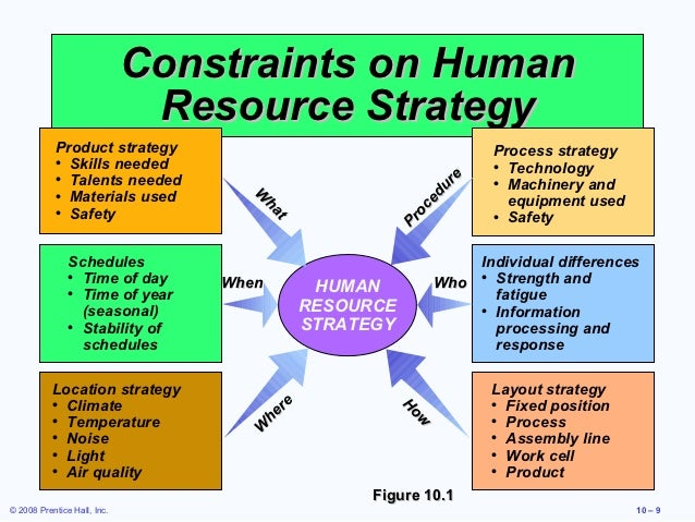 human resource strategies Human resources play an important part of developing and making a company or  organization at the beginning or making a.