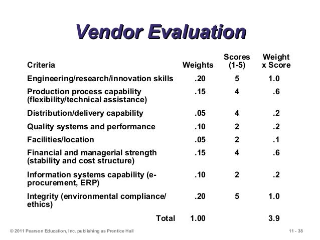 Sample Vendor Evaluation Example Supplier Scorecard Incorporating