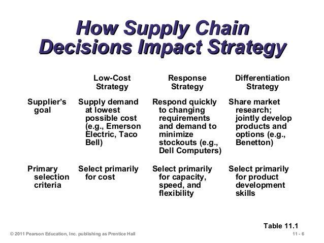 mcdonalds supply chain