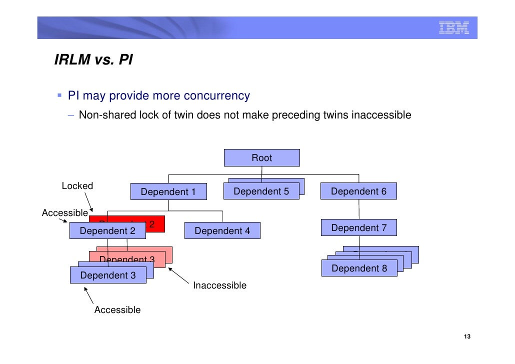 IRLM vs. PI       PI may provide more concurrency      – Non-shared lock of twin does not make preceding twins inaccessibl...