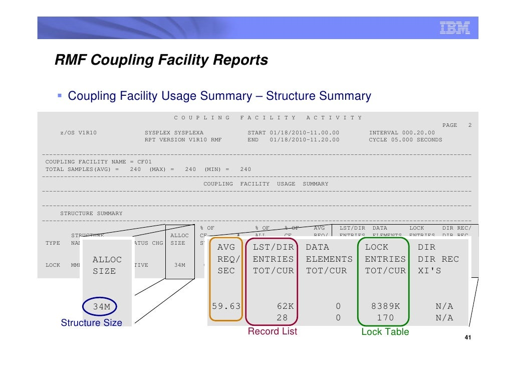 RMF Coupling Facility Reports           Coupling Facility Usage Summary – Structure Summary                               ...