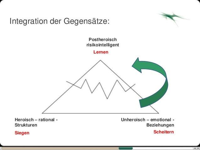 Integration der Gegensätze:                          Postheroisch                         risikointelligent               ...