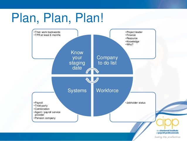 importance of planning Importance of strategic planning and management in the business environment paper qiana simmons university of phoenix importance of strategic planning and management small business plan the business venture that i have selected is a sport's bar franchise.