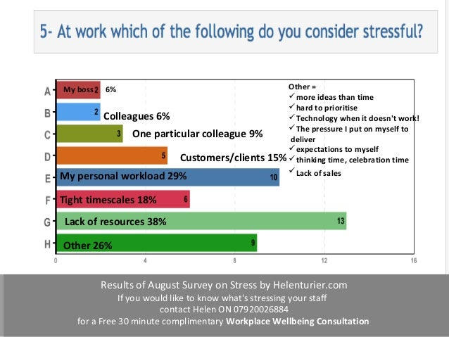 stress survey There's good stress and bad stress find out what's what and learn practical ways to cope in this article.