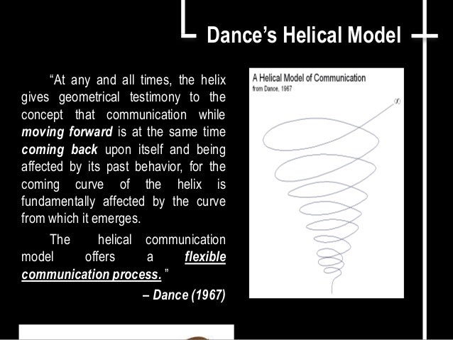 Helical Model of Communication - Speech Communication