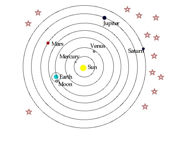 the conflicts of the theory of heliocentrism Free heliocentric theory papers, essays, and research papers.