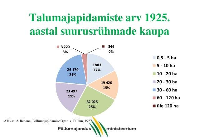 Talumajapidamiste arv 1925. aastal suurusrühmade kaupa 346 0%  3 220 3%  0,5 - 5 ha 1 883 17%  26 170 21%  19 420 15%  23 ...